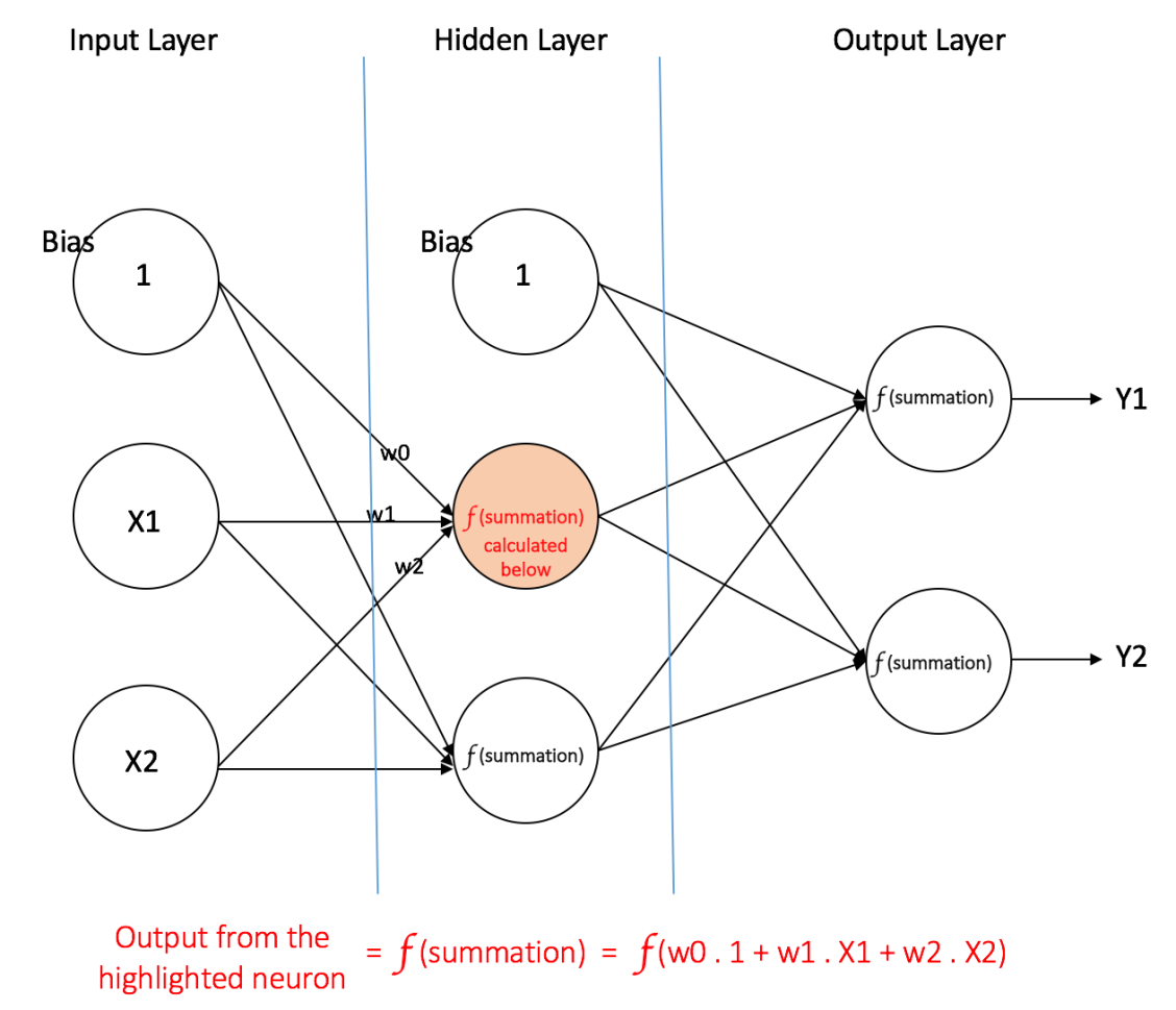 A Quick Introduction to Neural Networks – the data science blog