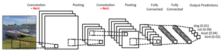An Intuitive Explanation of Convolutional Neural Networks