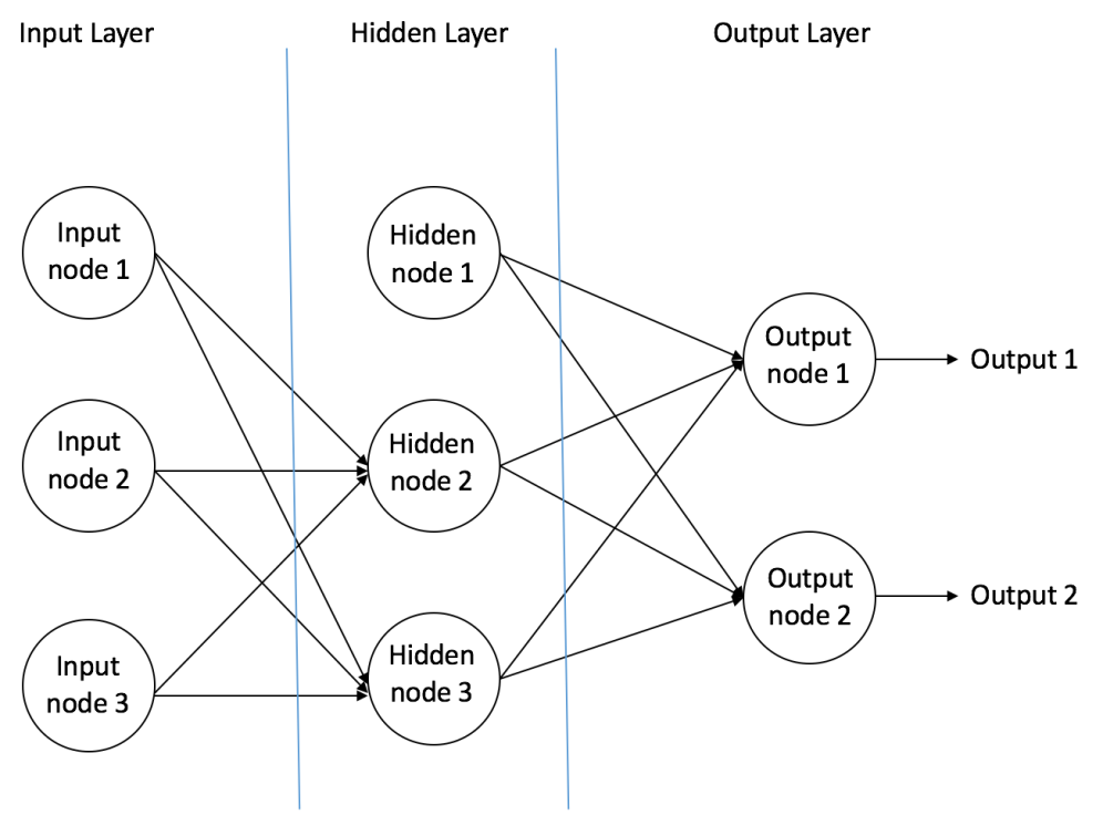 Diagram of neural network